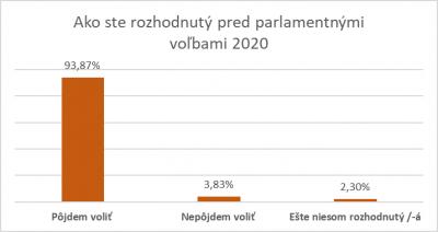 Ako ste rozhodnutý pred parlamentnými voľbami 2020 ísť voliť?