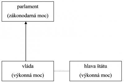 schéma č. 1